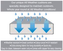 All Weather Cushions